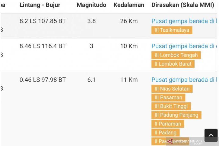 Gempa 3,8 Skala Richter Melanda Tasikmalaya