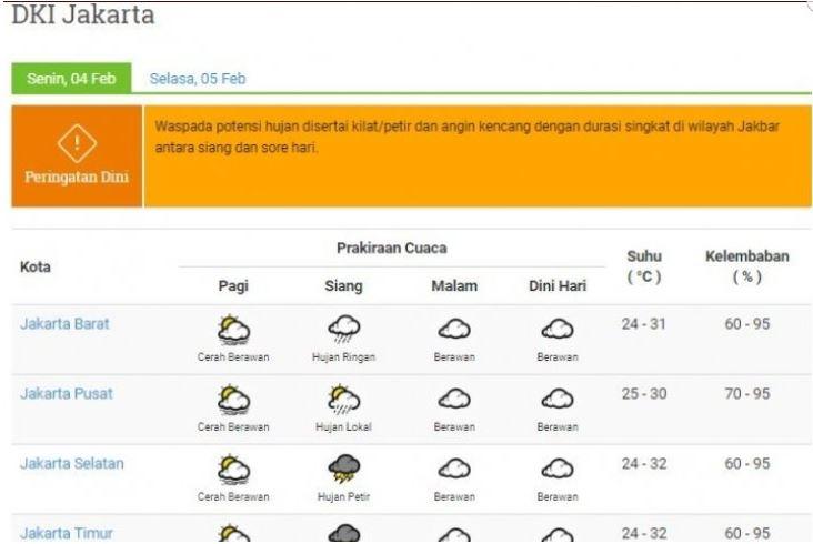 BMKG: Jakarta Siang Hari Ini Berpotensi Hujan